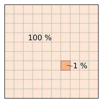 Prozentrechnung