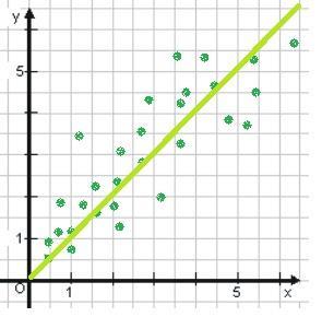 Analyse von Zusammenhängen (Korrelation)